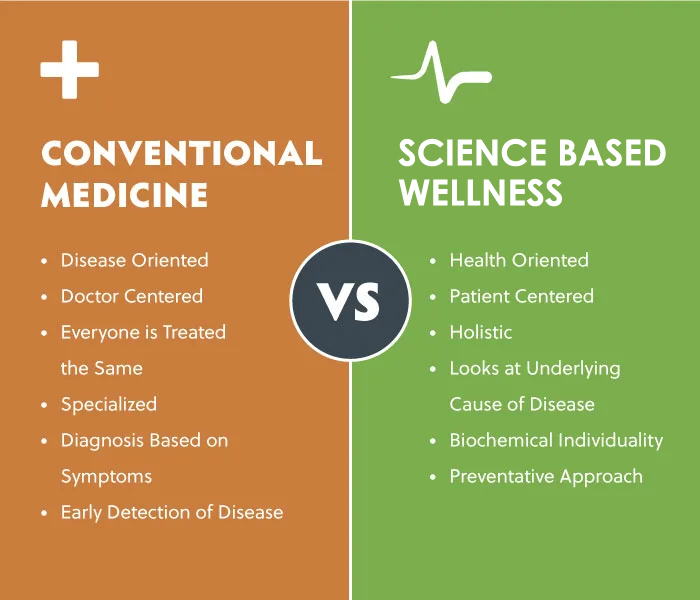 Science Wellness Chart